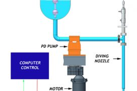 Do you know how the Piston filling machine work?