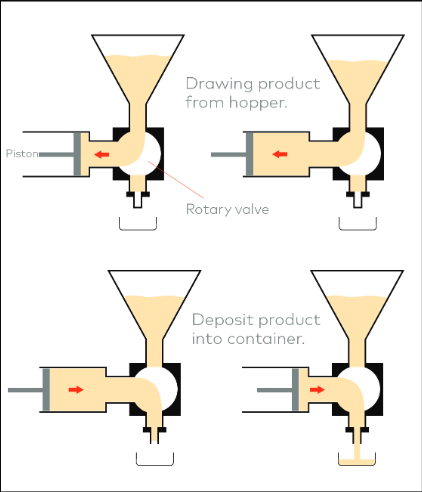 how the Piston filling machine work